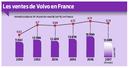 graphique ventes volvo en France